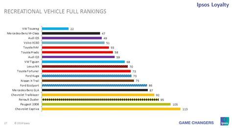 These Are The Most Reliable Cars And Car Brands