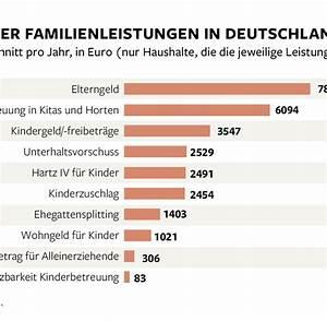 Elterngeld Berechnen Bayern : familien elterngeld n tzt ehegattensplitting nicht welt ~ Themetempest.com Abrechnung