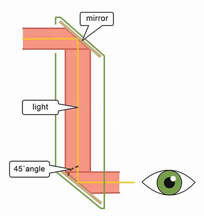 Diagram Periscope Works Mirrors Principle Science Edplace