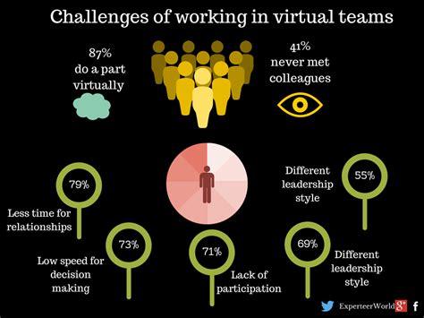challenges  working  virtual teams