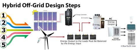 hybrid solar wind primus magnum windpower kits