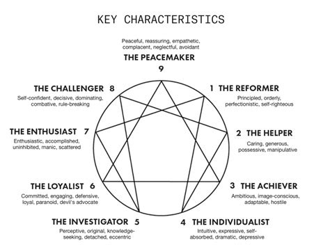 Enneagram Test by The Enneagram In Startups How To Find Your Type