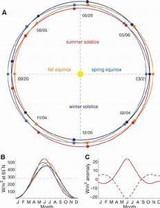 The Earth U2019s Variable Orbit Around The Sun    A   Earth U2019s