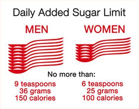 body metabolises sugar glucose