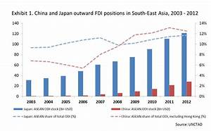 Can Japan Tell Us Where Chinese FDI Is Going In ASEAN? | PIIE