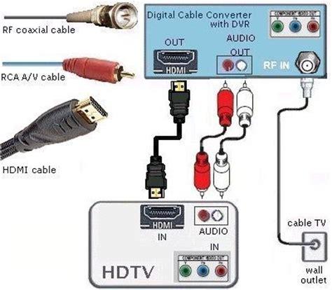 Cable Wiring Hookup Diagrams Hdtv Hdmi Digital