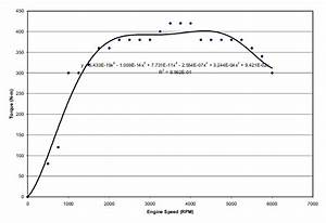 Engine Output Torque Curve  Gm 5 3l V8 These Are