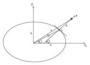 for a a simple perturbation algorithm for inverting the