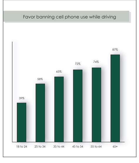 cell phone use while driving cell phone use while driving approval ratings examined in