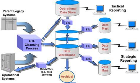 foundations  data warehousing ewsolutions