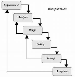 Qtp Tutorials  U0026 Interview Questions  Waterfall Model Diagram