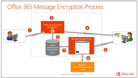 Office 365 Encryption by Office 365 Message Encryption 4core