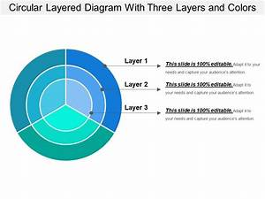 Circular Layered Diagram With Three Layers And Colors