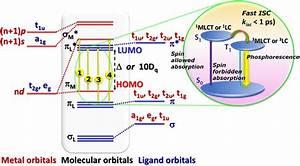 Schematic And Simplified Molecular Orbital Diagram For
