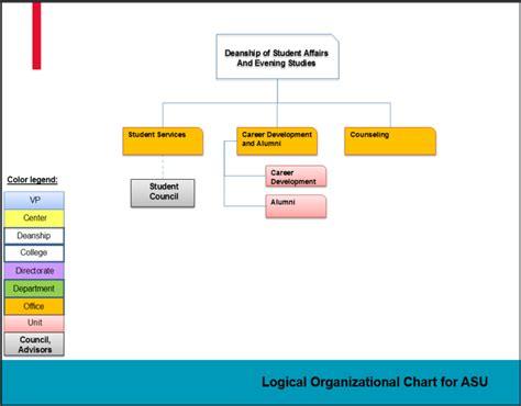 organizational chart applied science university