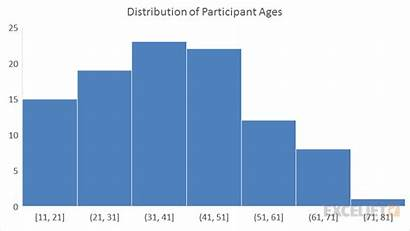 Histogram Chart Graph Excel Example Distribution Bar