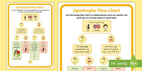 ks1 use of apostrophes flow chart poster gps spag
