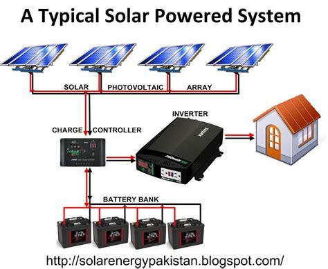 Solar Panel Wiring Diagram Battery Banks