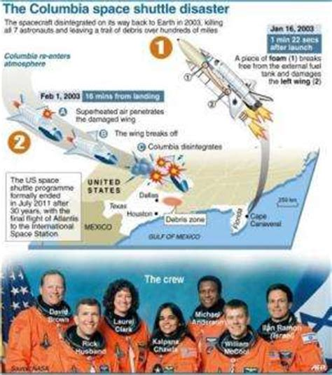 Columbia space tragedy, 10 years on