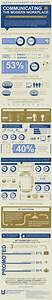 Millennials in the Modern Workplace Infographic - e ...