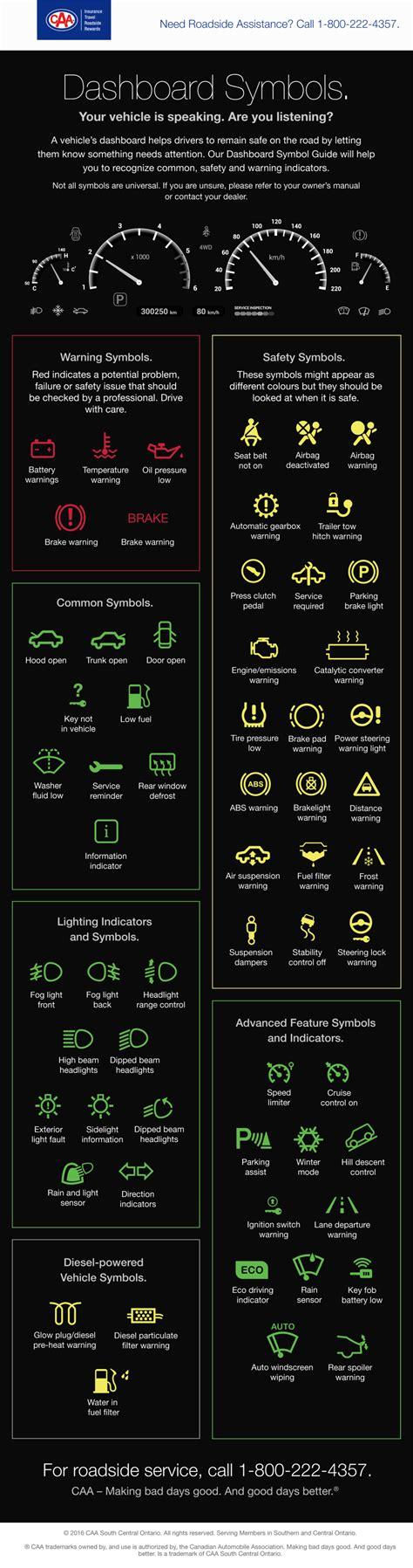 dashboard symbols     caa south