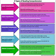 5 Types Of Reading Comprehension  Hand In Hand Education