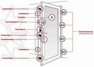 Din Maße Türen : widerstandsklassen einbruchhemmender bauteile nach din en 1627 sicherheitstechnik ~ Orissabook.com Haus und Dekorationen