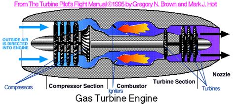 Turbine Energy Education