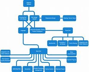 Magento Design And Development