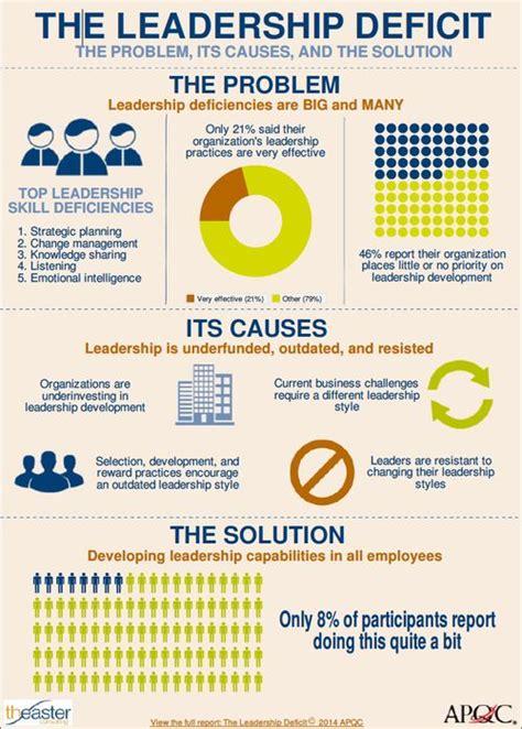 management ebn hailey lynne mckeefry infographic