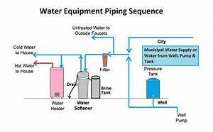 Water Softener Plumbing Supply  U0026 Drain