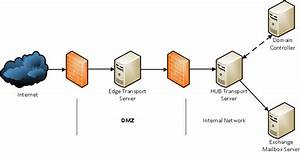 Configuring Exchange 2010 Edge Transport Server Role