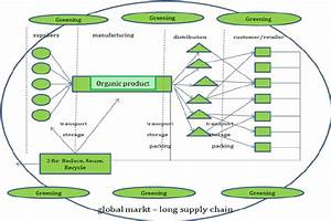 Green Supply Chain for Organic Products – Long Chain ...