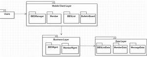 The Package Diagram For The Bbs Android Application