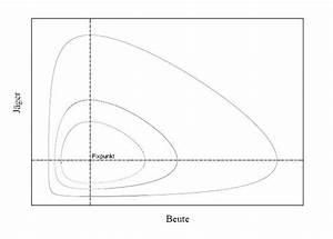 Fixpunkt Berechnen : lotka volterra gleichung ~ Themetempest.com Abrechnung