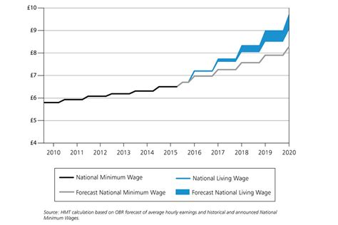 2020 Minimum Wage Uk by How To Afford The National Living Wage