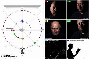 A Guide To Must Know Portrait Lighting Patterns And Tips