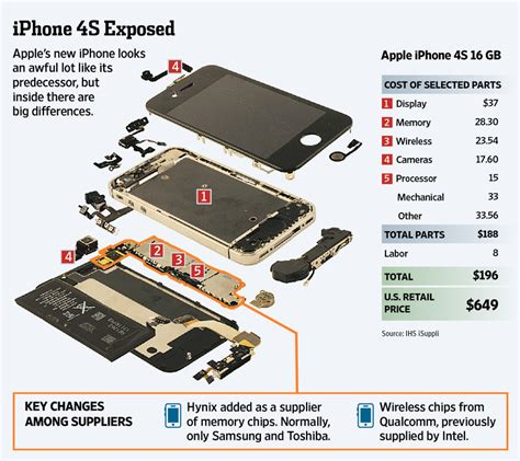 iphone 4s parts a look inside apple s iphone 4s wsj