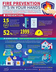 ESFI: Fire Prevention - Its in your Hands