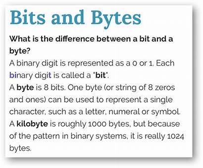 Bits Byte Bytes Bit Binary Difference Between