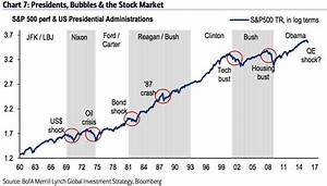 Dow Jones 15 Year Chart Market Sell Off After Two Term Presidential Cycle