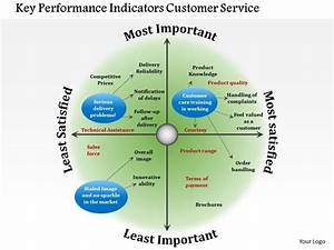 0714 Key Performance Indicators Customer Service