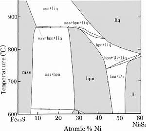 The Phase Diagram Of The Pseudobinary From 0 To 60 At   Ni