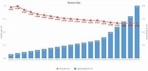 Kwh Gas Berechnen : wat kost ons energieverbruik profijtwarmte ~ Themetempest.com Abrechnung