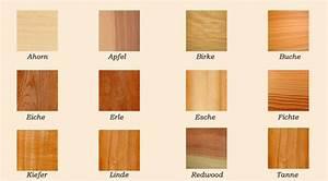 Unterschied Kiefer Fichte Holz : holzarten bersicht und verwendung alles aus holz kaufen ~ Markanthonyermac.com Haus und Dekorationen