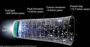 Evolution of Galaxies Diagrams - Pics about space