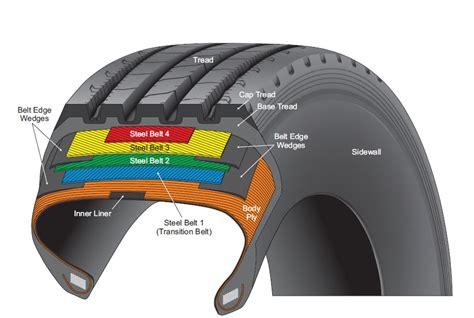 Tire Diagrams> Tire Failures Resource Center
