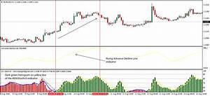 Advance Decline Line Adl Forex Strategy