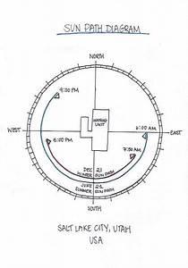 Sun Path Diagram