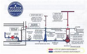 Diagram Of Water Service